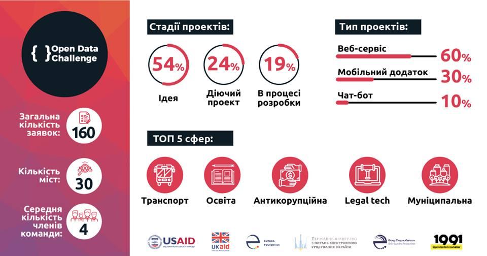 Третій всеукраїнський Open Data Challenge 2019 триває!