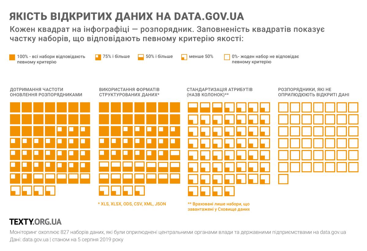 Держоргани зволікають з оприлюдненням наборів відкритих даних із оновленої Постанови КМУ №835