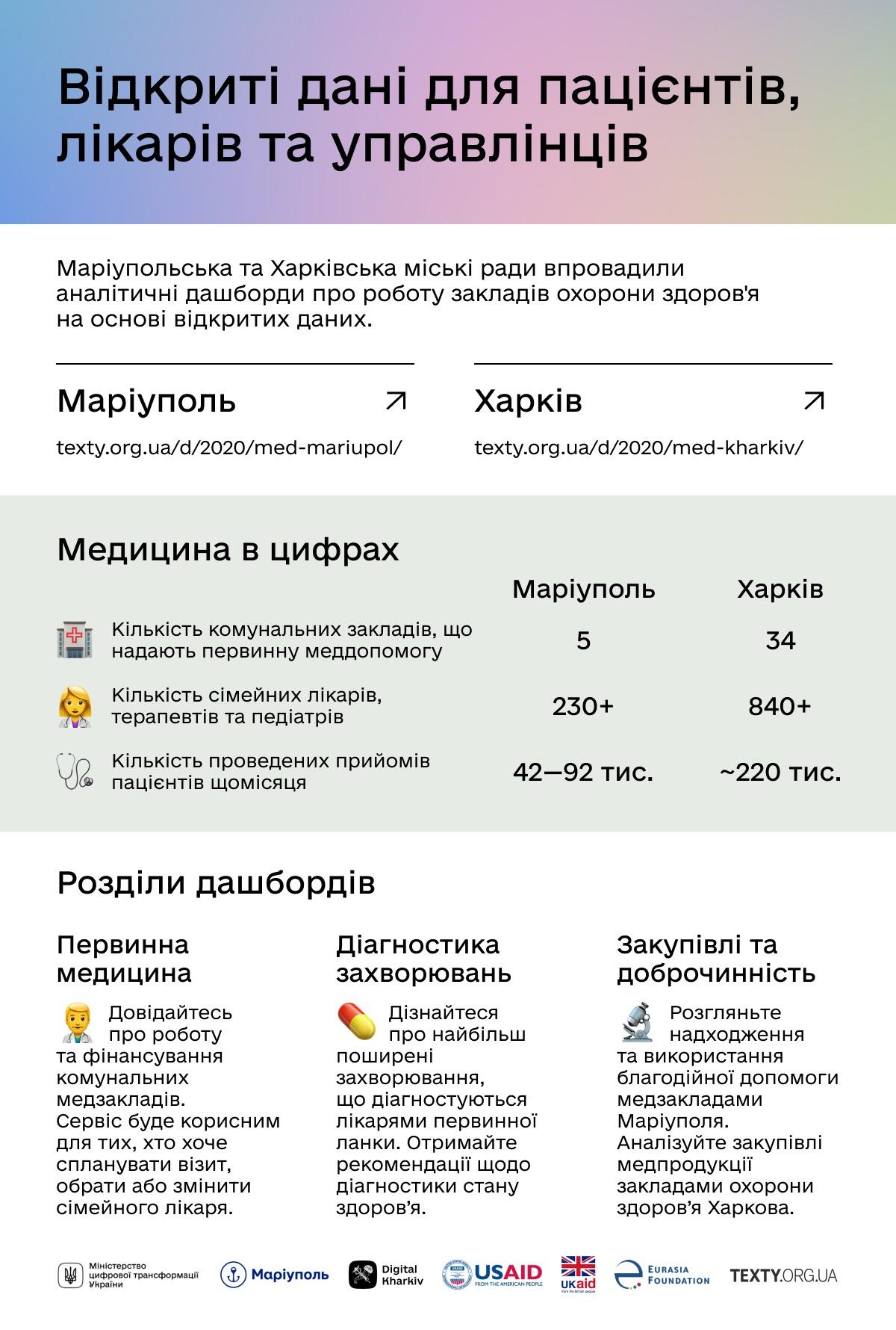 Медицина у цифрах: Маріуполь і Харків представили аналітику щодо завантаженості та фінансування лікарень